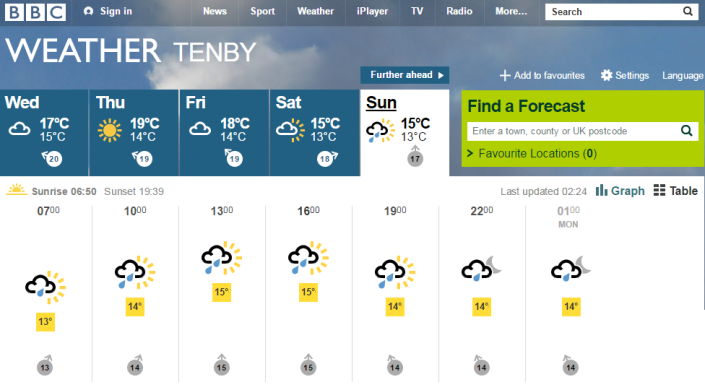 tenby_weather